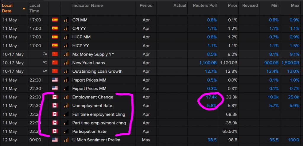 USD drifts lower